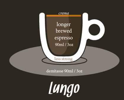 Káva Lungo- charakteristika kávového nápoje